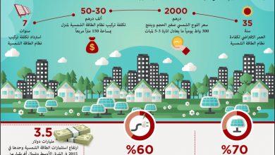 Photo of على بعد 5 أعوام من إنتاج 24 % كهربـاء من مصـادر نظيفة واستعداداً لتصدير آخـر بـرميل نفط في 2050