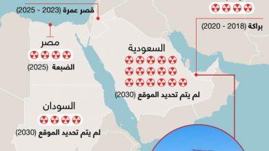 Photo of انفوجرافيك… خريطة لأبرز محطات الطاقة النووية في الدول العربية