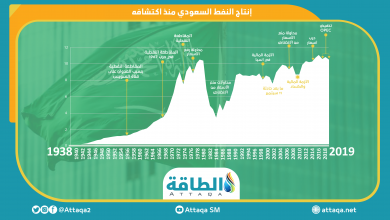 Photo of إنتاج النفط في السعودية منذ اكتشافه