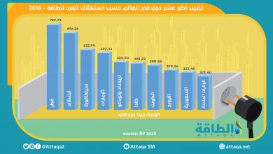 Photo of متوسّط استهلاك الطاقة للفرد في أعلى 10 دول في العالم