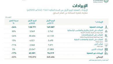 Photo of الإيرادات النفطية تتراجع 33% في الموازنة الفصلية السعودية