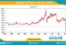 """Photo of حوار- الحجي يكشف لـ""""الطاقة"""" لغز """"النفط السلبي"""" من الألف إلى الياء"""