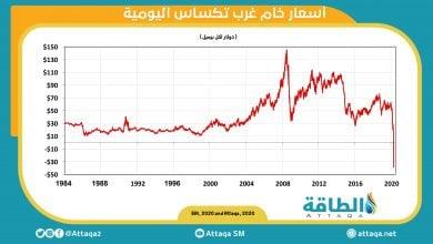 "Photo of بعد 7 أشهر من الانهيار التاريخي.. كيف تحوّلت أسعار النفط إلى ""السالب""؟"