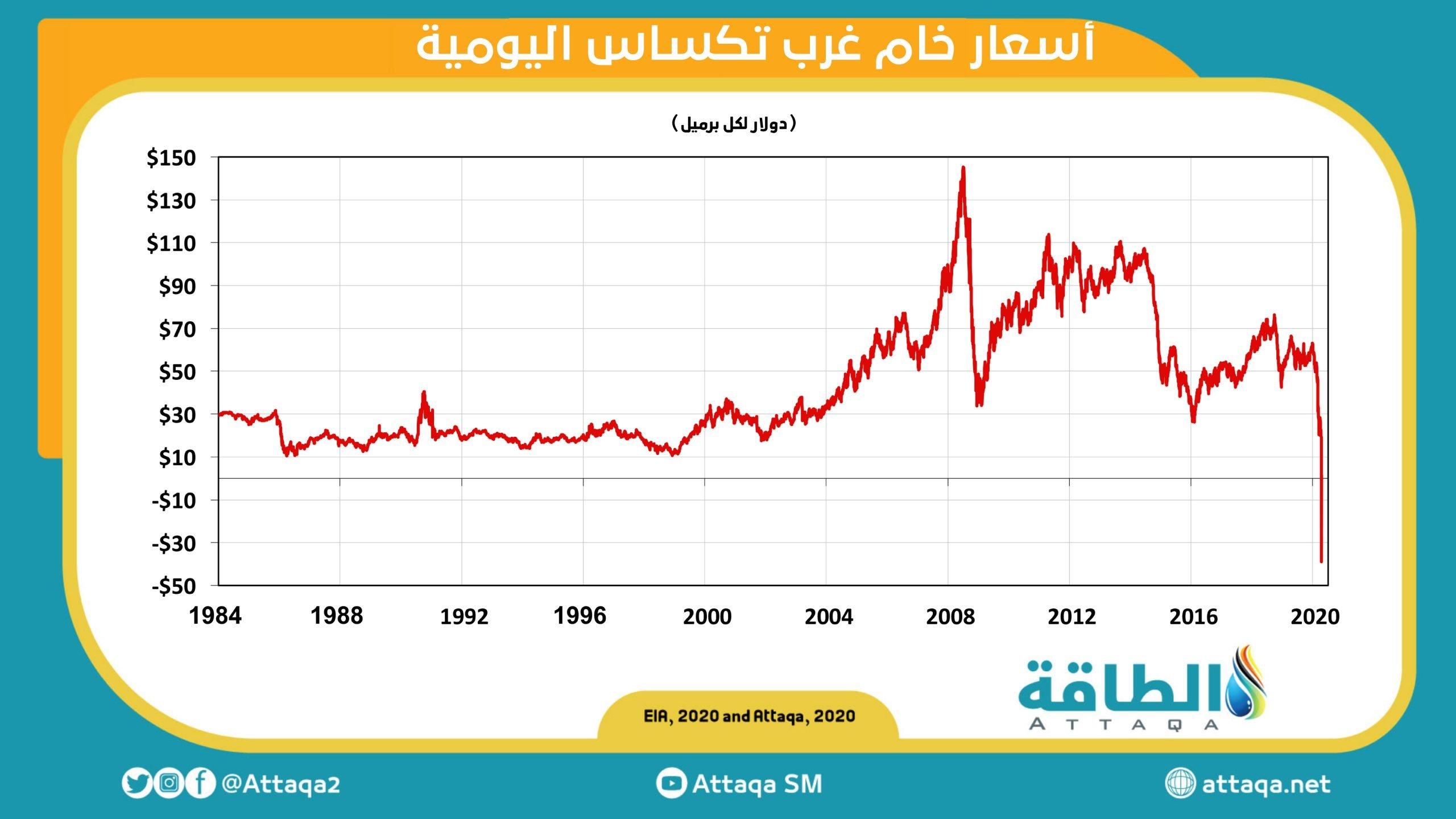 النفط السلبي - أنس الحجي
