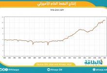 Photo of إنتاج النفط الأميركي يرتفع إلى 12.8 مليون برميل في فبراير