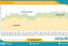 Photo of اليوم.. الذكرى 83 لاكتشاف النفط في السعودية