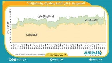 Photo of إنتاج السعودية من النفط بين الصادرات والاستهلاك المحلّي