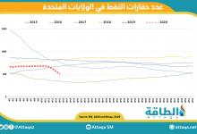 Photo of انخفاض كبير بعدد حفّارات النفط الأميركية