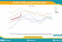 Photo of مخزونات النفط الأميركية تقفز 15.2 مليون برميل الأسبوع الماضي