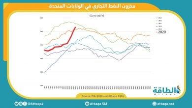 Photo of ارتفاع المخزونات الأميركية ١٥ مليون برميل الأسبوع الماضي