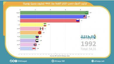 Photo of أكبر عشر دول منتجة للنفط في 55 سنة الأخيرة