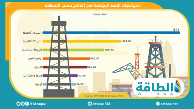 Photo of احتياطيات النفط المؤكّدة في العالم حسب المناطق