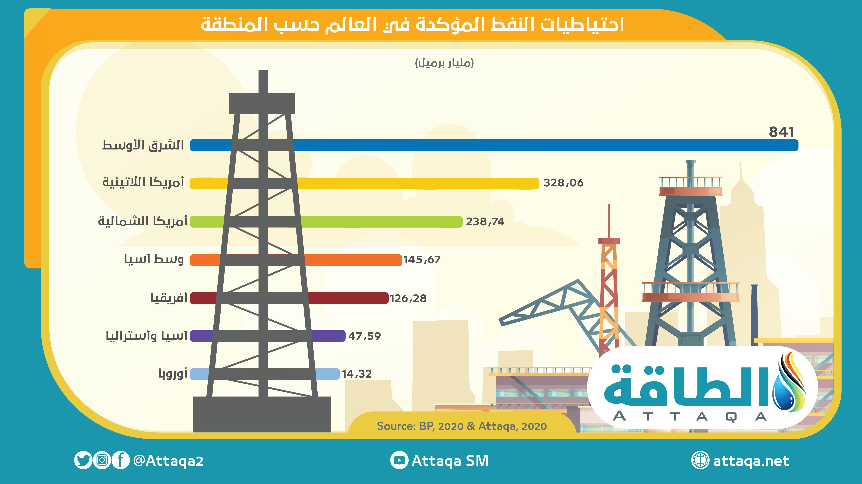 احتياطيات النفط المؤكّدة في العالم حسب المناطق