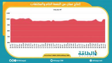 Photo of ارتفاع سعر البيع الرسمي لخام عمان في أكتوبر