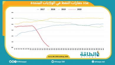 Photo of حفّارات النفط الأميركية تتقلّص إلى 237 فقط