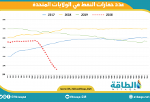Photo of حفارات النفط الأميركية تنخفض إلى 292 حفارة