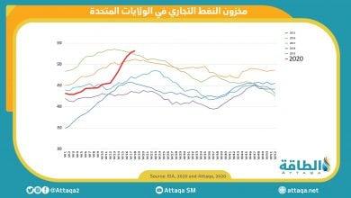 Photo of ارتفاع دون المتوقّع لمخزونات الخام الأميركية وقفزة في نواتج التقطير