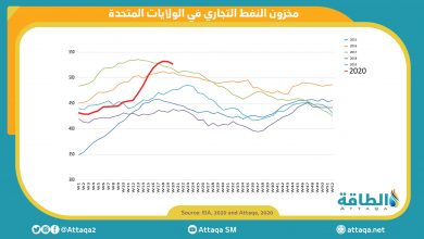 Photo of انخفاض مخزونات النفط الخام الأميركية ٥ ملايين برميل