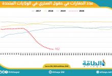 Photo of انخفاض عدد حفّارات النفط في الولايات المتّحدة بمقدار 10 إلى 189