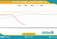Photo of حفارات النفط الأميركية تنخفض إلى 206