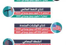 Photo of إنفوغرافيك: ملخّص تقرير وكالة الطاقة الدولية عن أسواق النفط خلال يونيو
