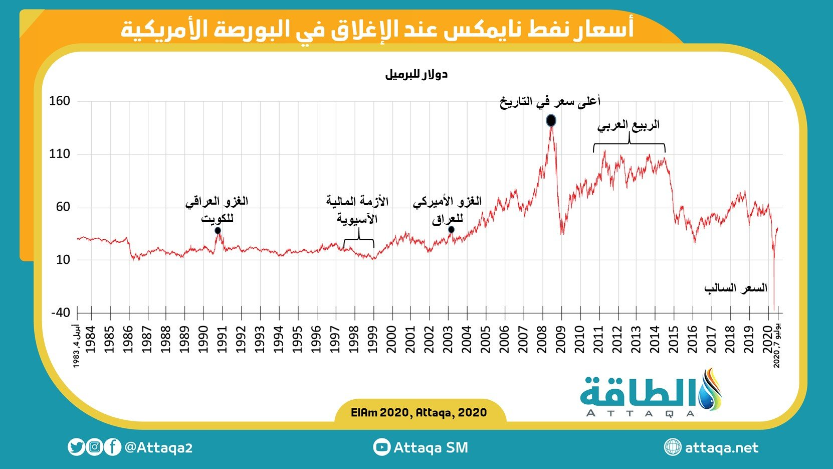 أعلى سعر نفط في التاريخ