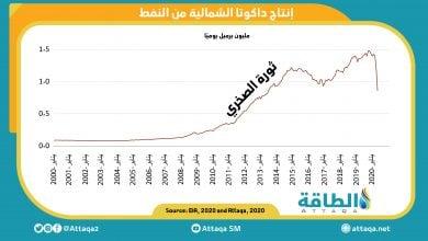Photo of انخفاض قياسي لإنتاج النفط الصخري بولاية داكوتا الشمالية