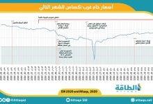 """Photo of """"الطاقة"""" ترصد ستّة أشهر ملحمية في أسواق النفط"""