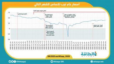 """Photo of """"الطاقة"""" ترصد ستة أشهر ملحمية في أسواق النفط"""