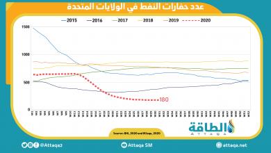 Photo of انخفاض عدد حفارات النفط في الولايات المتحدة إلى 180 حفارة