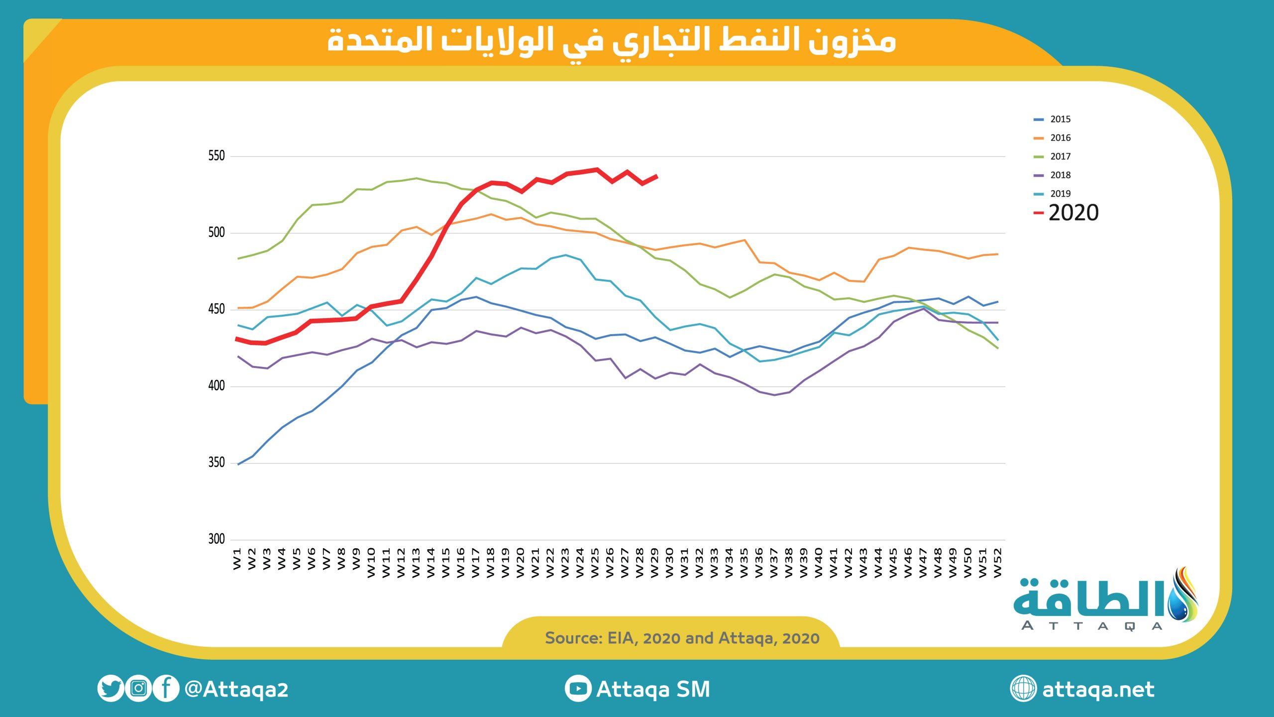 ارتفاع مخزونات النفط الأميركية بمقدار 4.9 مليون برميل الأسبوع الماضي