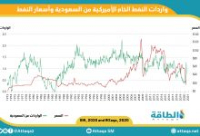 Photo of رسم بياني: واردات النفط الأميركية من السعودية وأسعار النفط