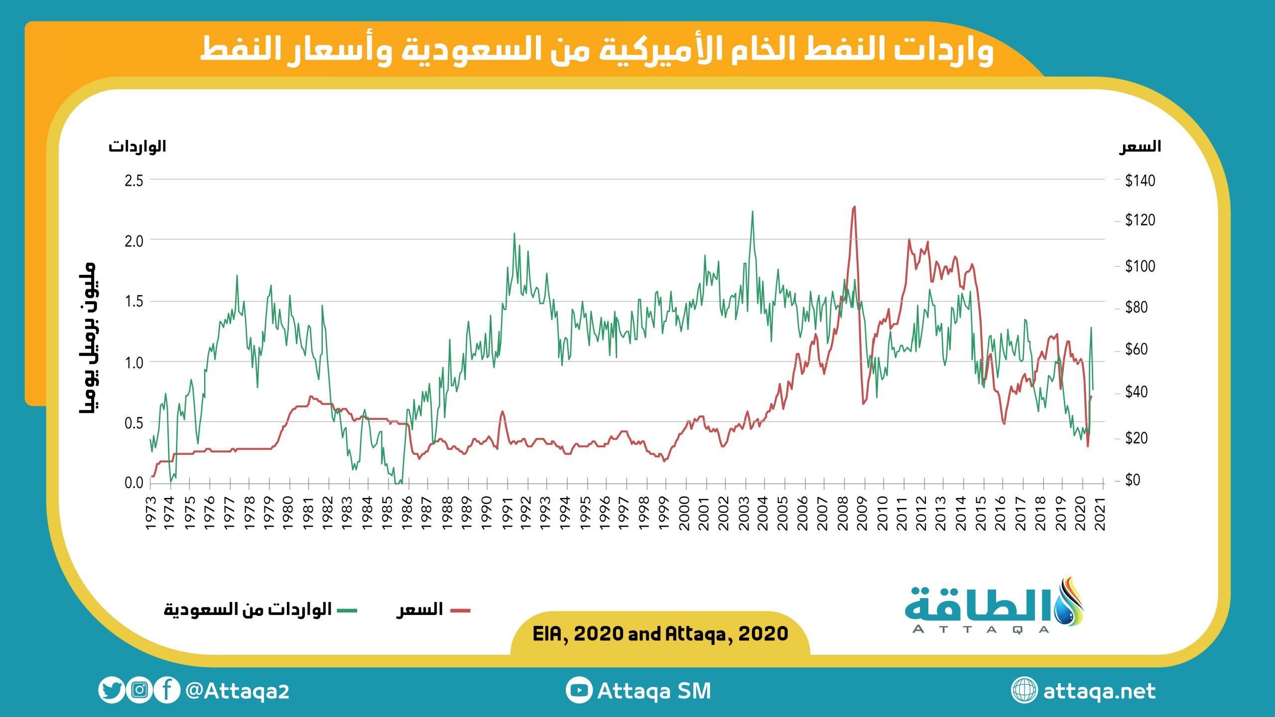واردات الولايات المتحدة من النفط السعودي