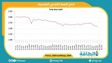 Photo of انخفاض إنتاج النفط المكسيكي إلى أدنى مستوى له منذ 40 عامًا..