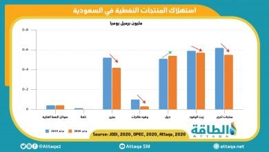 Photo of رسم بياني.. تأثير كورونا على انخفاض استهلاك النفط في السعودية