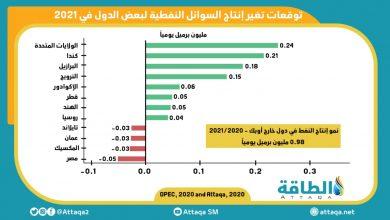 Photo of إنفوغرافيك.. دول خارج أوبك التي يرتفع أو ينخفض إنتاجها من النفط في 2021