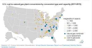محطات الكهرباء في الولايات المتحدة