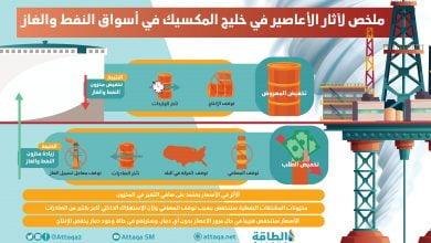 Photo of تباين أسعار النفط مع اقتراب إعصاري لورا وماركو