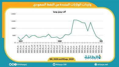 Photo of رسم بياني: صادرات السعودية للولايات المتّحدة تنخفض إلى أقلّ مستوى لها هذا العام