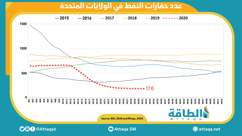 عدد حفارات النفط 8 أغسطس 2020