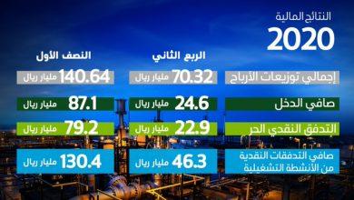 Photo of أرامكو تخطّط لزيادة إنتاج النفط إلى 13 مليون برميل يوميًا