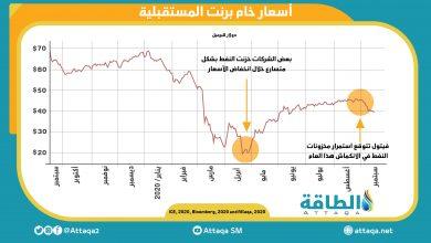 Photo of نظرة متفائلة.. فيتول تتوقّع استمرار انكماش مخزونات النفط العالمية