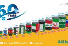 Photo of %101 نسبة التزام دول أوبك+ بإنتاج النفط في أكتوبر