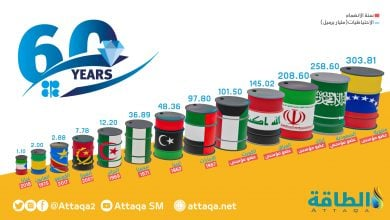 Photo of مقال- أوبك في عامها الستّين: السبب الحقيقي لوجود أوبك هو التخلّص من اعتمادها على النفط!
