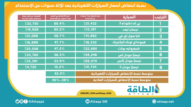 جدول يبين انخفاض أسعار السيارات الكهربائية المستعملة مقارنة بالعادية