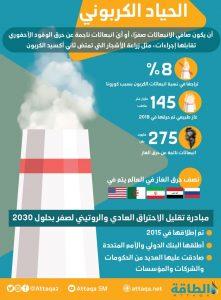 الحياد الكربوني