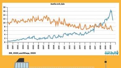 """Photo of إنفوغرافيك.. بيانات الغاز الطبيعي و""""المسال"""" في أميركا"""
