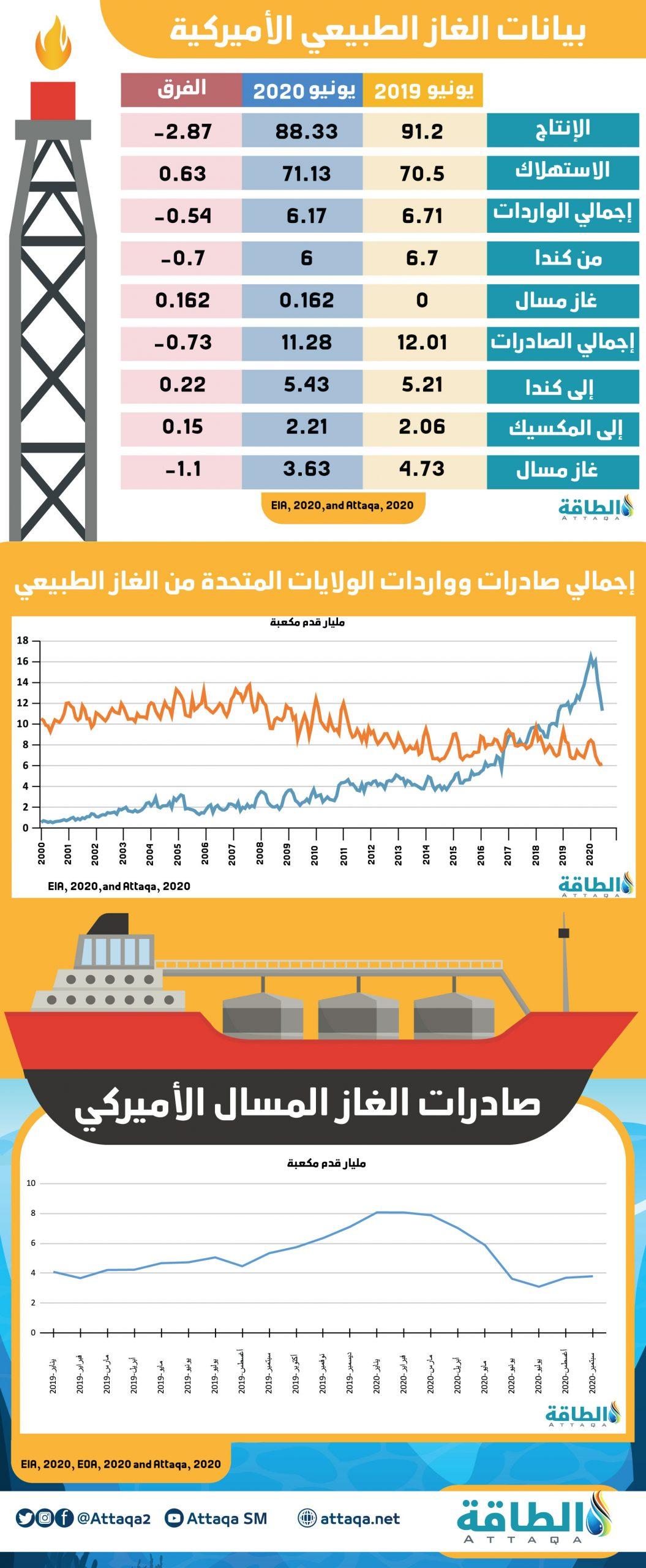 معلومات عن إنتاج الغاز وصادراته في الولايات المتحدة