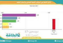 Photo of موشن غرافيك.. دور تغيّر أسعار النفط في إنتاج الصخري