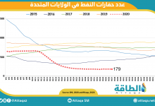 Photo of عدد حفارات النفط الصخري يبقى عند 150 وينخفض خارج الصخري بواحدة